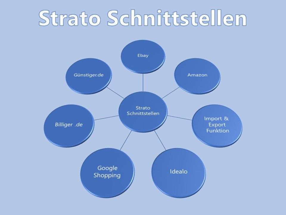 Strato API Schnittstellen: Import/Export Funktion, Ebay, Amazon, Idealo, Google Shopping, Billiger.de